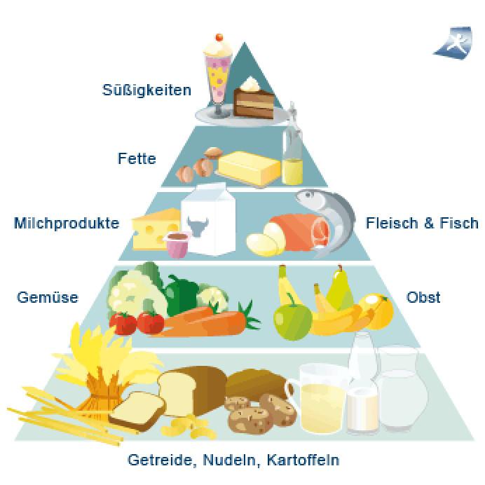 Projekt Gesunde Ernährung